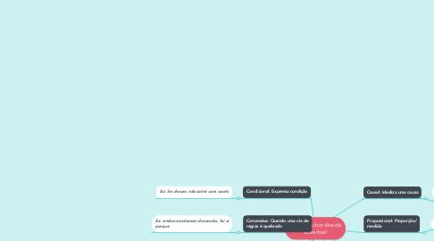 Mind Map: Oração subordinada adverbial