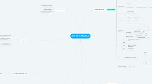 Mind Map: LEYES QUE CONTEMPLAN LA EVALUACIÓN DE DESEMPEÑO