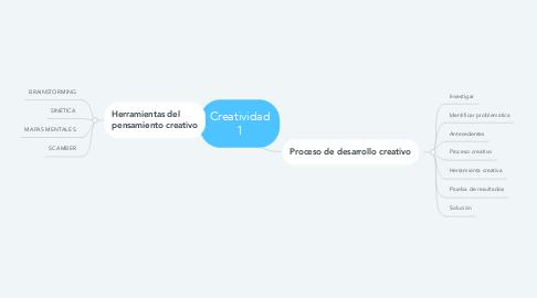 Mind Map: Creatividad 1
