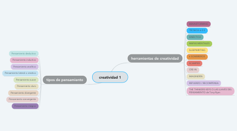 Mind Map: creatividad 1