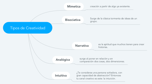 Mind Map: Tipos de Creatividad