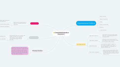 Mind Map: Creatividad Desarrollo e Innovacion I