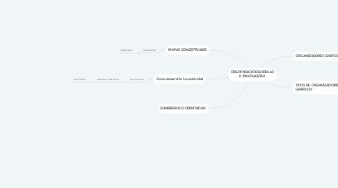 Mind Map: CREATIVIDAD DESARROLLO E INNOVACIÓN I