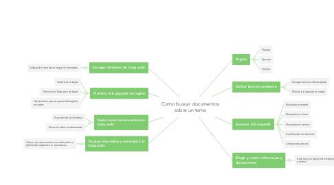 Mind Map: Como buscar documentos sobre un tema