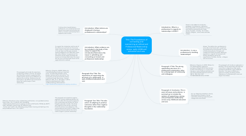 Mind Map: Title: The Foundations of connecting and maintaining an ethical and Professional Relationship across  early childhood education and care