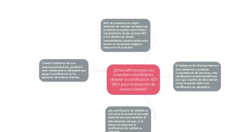 Mind Map: ¿Es beneficioso para las empresas colombianas obtener la certificación ISO 9001 para la atracción de nuevos clientes?