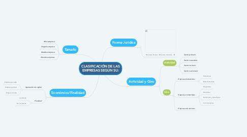 Mind Map: CLASIFICACIÓN DE LAS EMPRESAS SEGÚN SU: