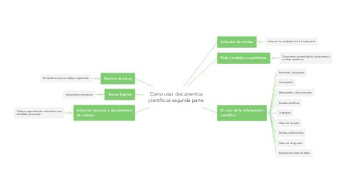 Mind Map: Como usar documentos científicos segunda parte
