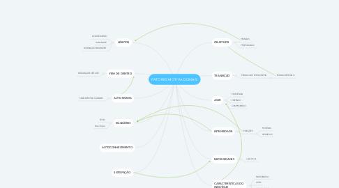 Mind Map: FATORES MOTIVACIONAIS