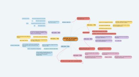 Mind Map: Evolución de los lenguajes de programación