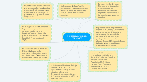 Mind Map: UNIVERSIDAD TECNICA DEL NORTE