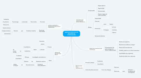 Mind Map: ENFOQUE MIXTO EN LOS PROCESOS DE INVESTIGACIÓN