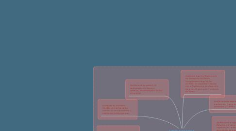 Mind Map: Auditoria Computacional