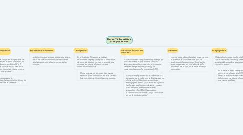Mind Map: Decreto 1165 expedido el 02 de julio de 2019