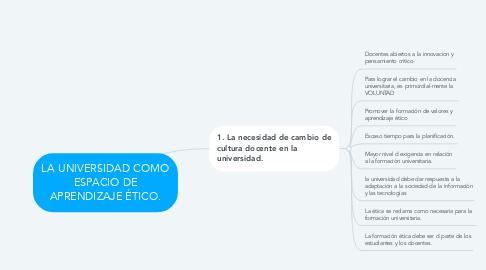 Mind Map: LA UNIVERSIDAD COMO ESPACIO DE APRENDIZAJE ÉTICO.