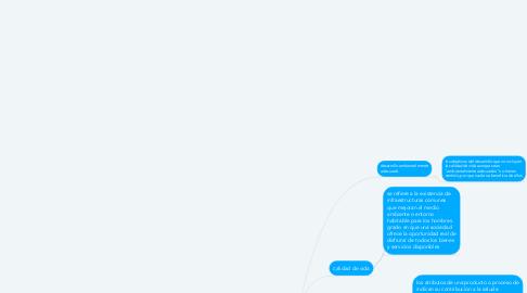 Mind Map: cuadro sinoptico