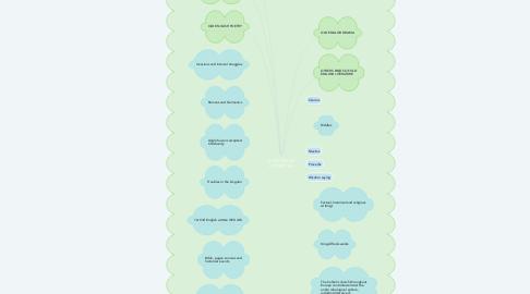 Mind Map: OLD ENGLISH LITERATURE