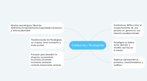 Mind Map: Conductas y Paradigmas