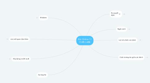 Mind Map: Bài Online 11 Chiến Lược