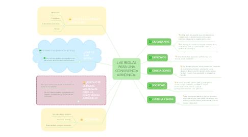 Mind Map: LAS REGLAS PARA UNA CONVIVENCIA ARMÓNICA.