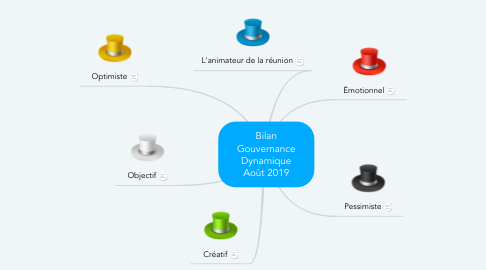 Mind Map: Bilan Gouvernance Dynamique Août 2019