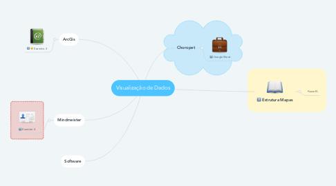 Mind Map: Visualização de Dados