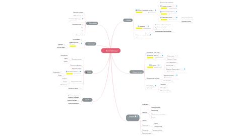 Mind Map: План переезда