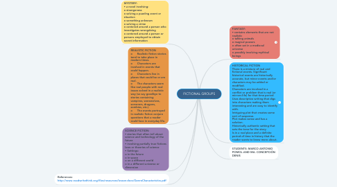 Mind Map: FICTIONAL GROUPS