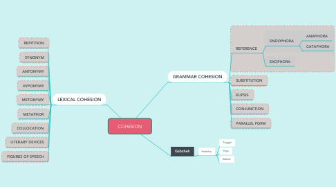 Mind Map: COHESION