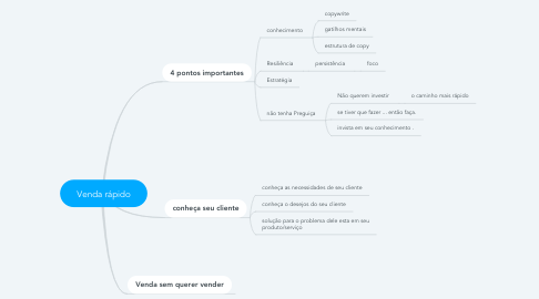 Mind Map: Venda rápido