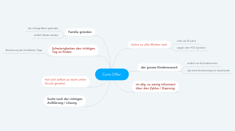 Mind Map: Core-Offer:
