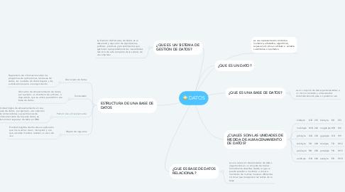 Mind Map: DATOS