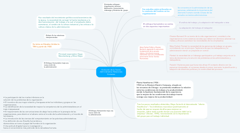 Mind Map: Evolución de la Teoría Administrativa: Relaciones Humanas