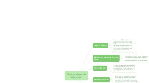 Mind Map: Términos afines a la asignatura