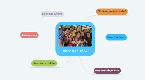 Mind Map: Bienestar UdeA