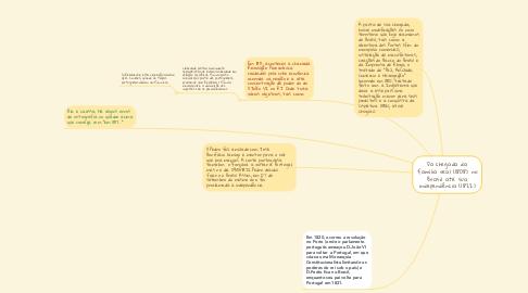 Mind Map: Da chegada da família real (1808) no Brasil até sua independência (1822)