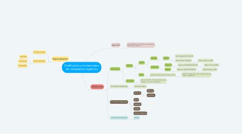 Mind Map: Clasificación y nomenclatura de compuestos organicos