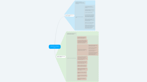 """Mind Map: Código Nacional de Policía y Convivencia """"Ley 1801 de 2016"""""""