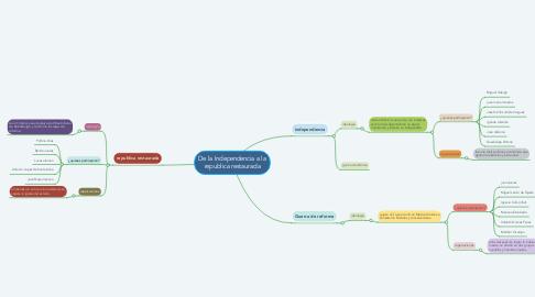 Mind Map: De la Independencia a la republica restaurada