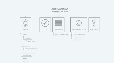 Mind Map: GRADWANDERUNG Planung 2019/2020