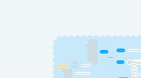 Mind Map: investigación.