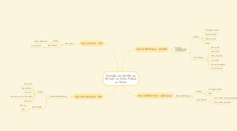 Mind Map: Evolução da Gestão de Pessoas no Setor Público no Brasil