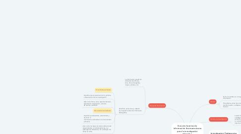 Mind Map: Guía de fuentes de información iberoamericana para la investigación educativa.