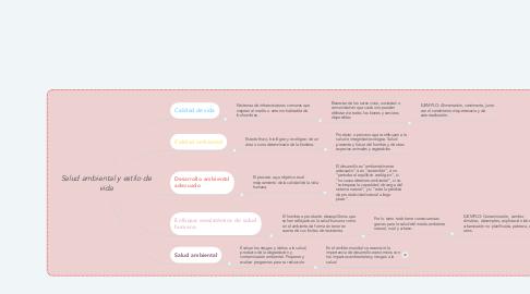 Mind Map: Salud ambiental y estilo de vida