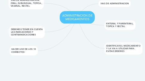 Mind Map: ADMINISTRACION DE MEDICAMENTOS