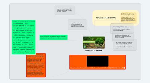 Mind Map: MEDIO AMBIENTE.