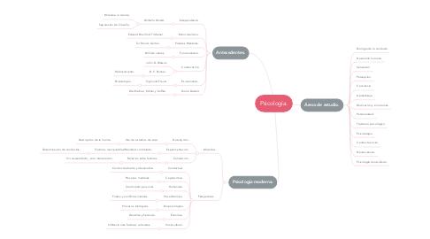 Mind Map: Psicología.