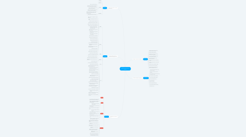Mind Map: ADDIE circle for online course