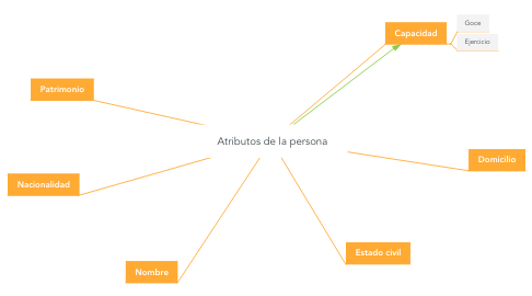Mind Map: Atributos de la persona