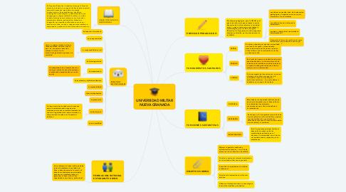 Mind Map: UNIVERSIDAD MILITAR NUEVA GRANADA